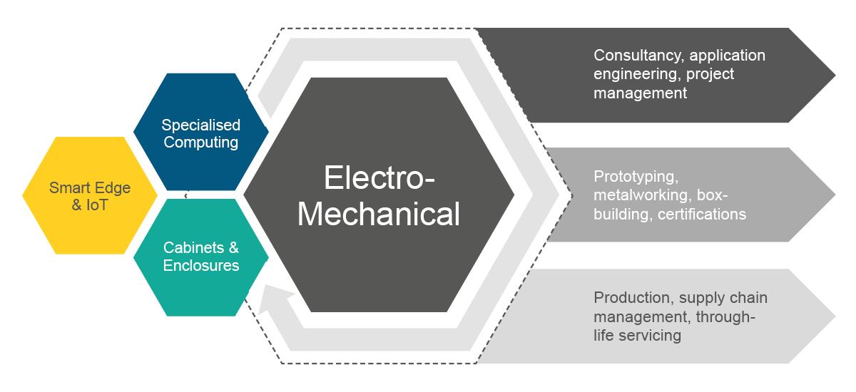 ElectroMechanical_Infographic
