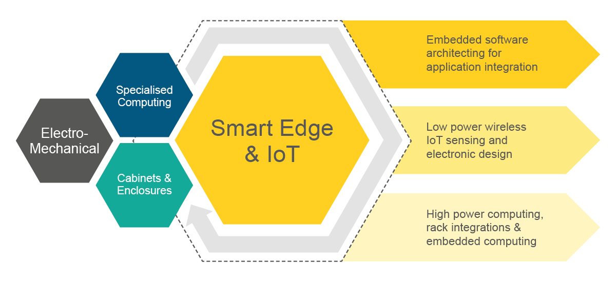 Smart_Edge_Infographic