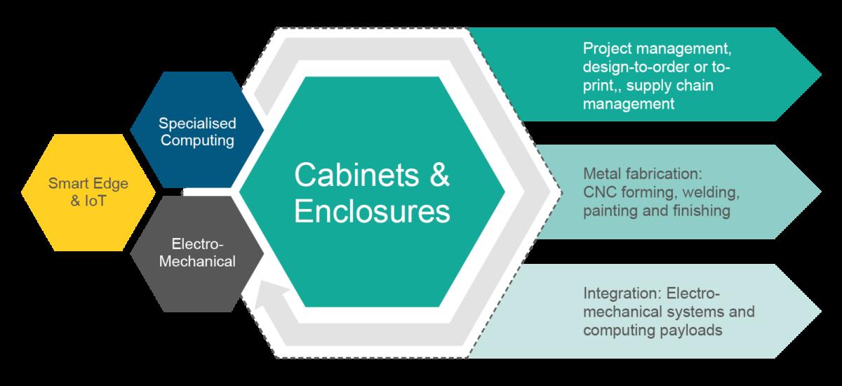 CabinetsEnclosures Infographic 01B 1200x550 - Enclosures - Capabilities