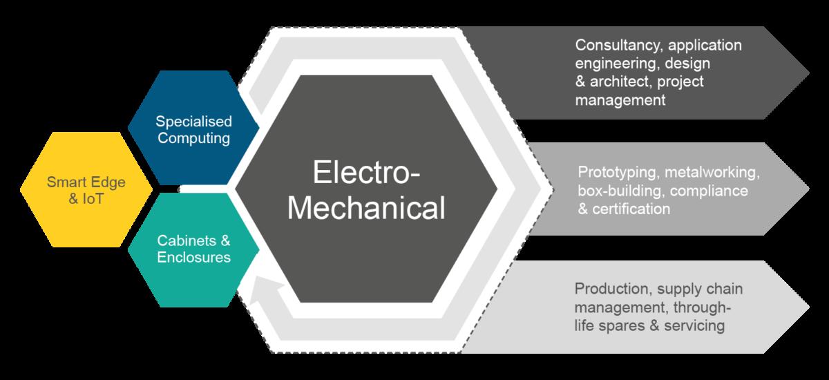 ElectroMechanical Infographic 01B 1200x550 - Electro-mechanical - Capabilities