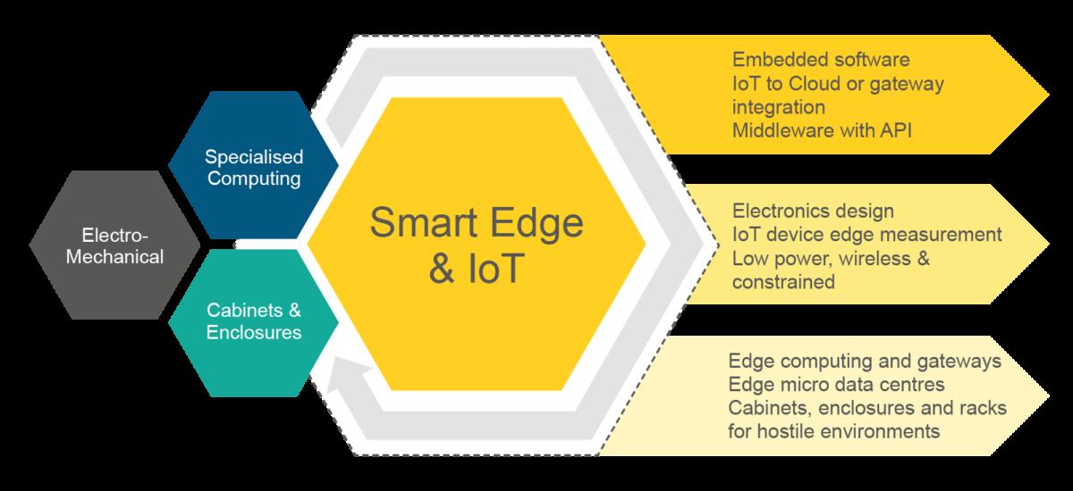 Smart Edge Infographic 01B 1200x550 - Smart Edge - Capabilities