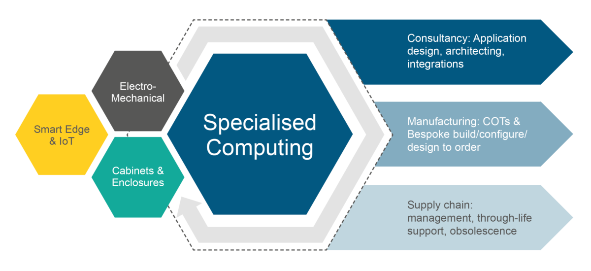 Specialised Computing Infographic 1200x550 - Specialised Computing - Capabilities
